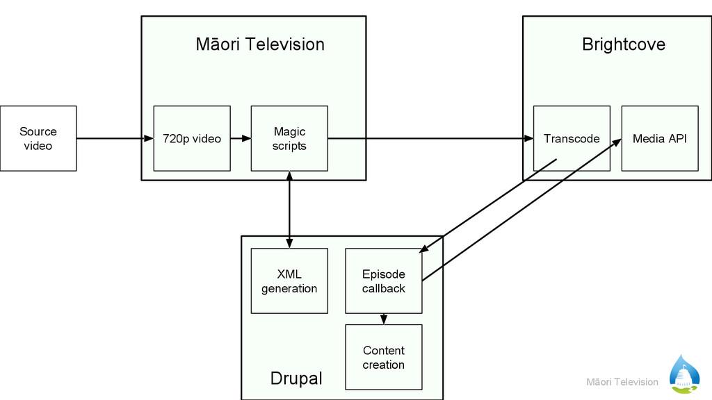 Māori Television Māori Television 720p video So...