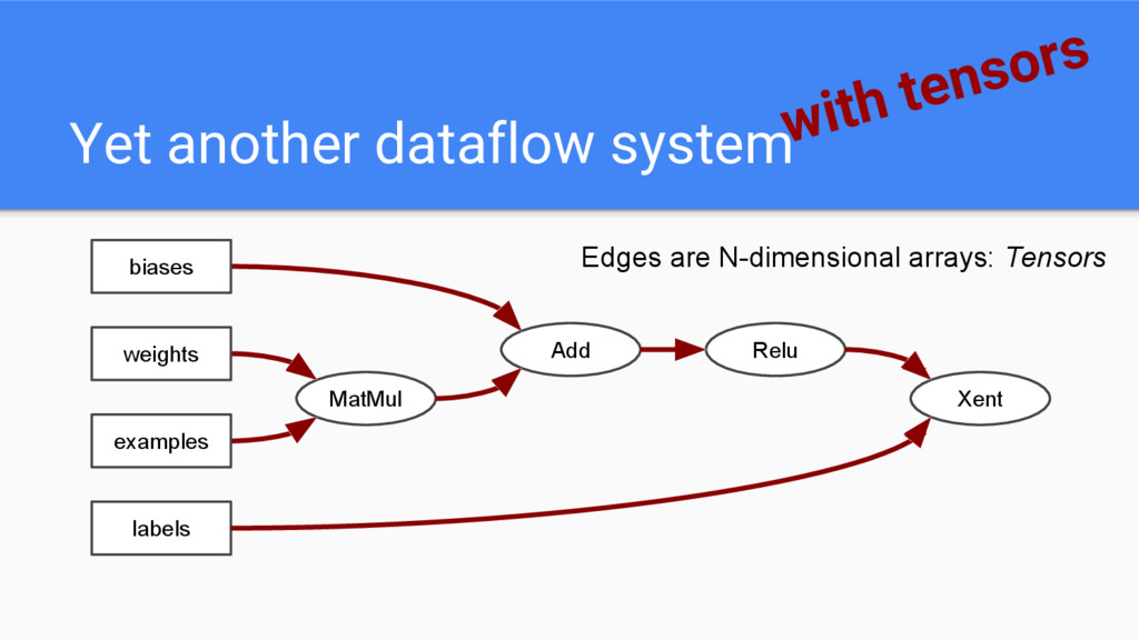 Yet another dataflow systemwith tensors MatMul ...