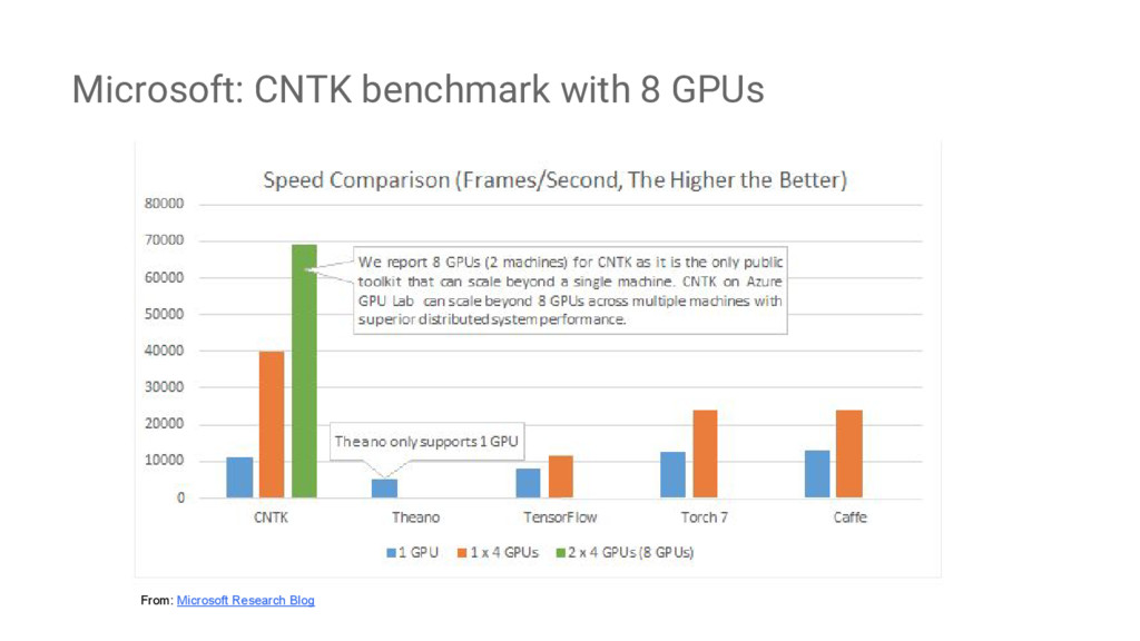 Microsoft: CNTK benchmark with 8 GPUs From: Mic...