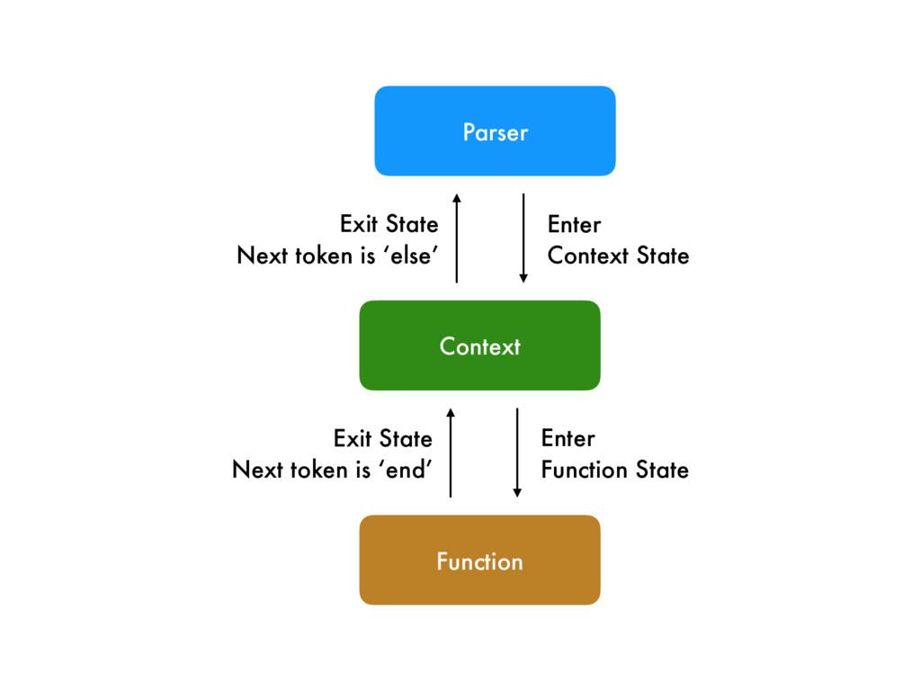 Context Parser Function Enter Context State Exi...