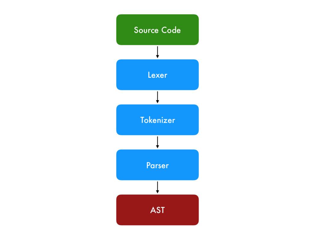 Lexer Tokenizer Parser Source Code AST