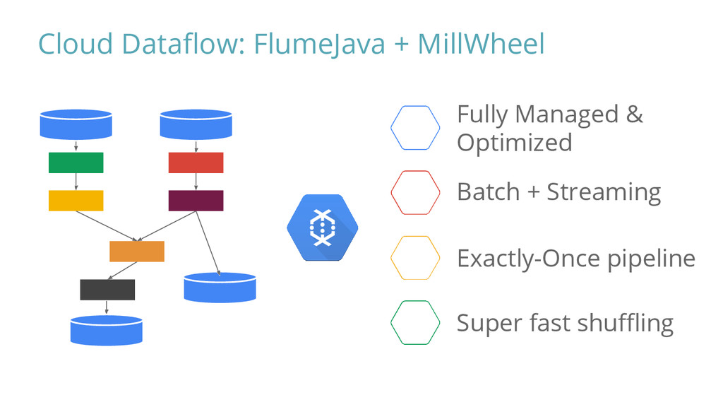 Cloud Dataflow: FlumeJava + MillWheel Fully Man...
