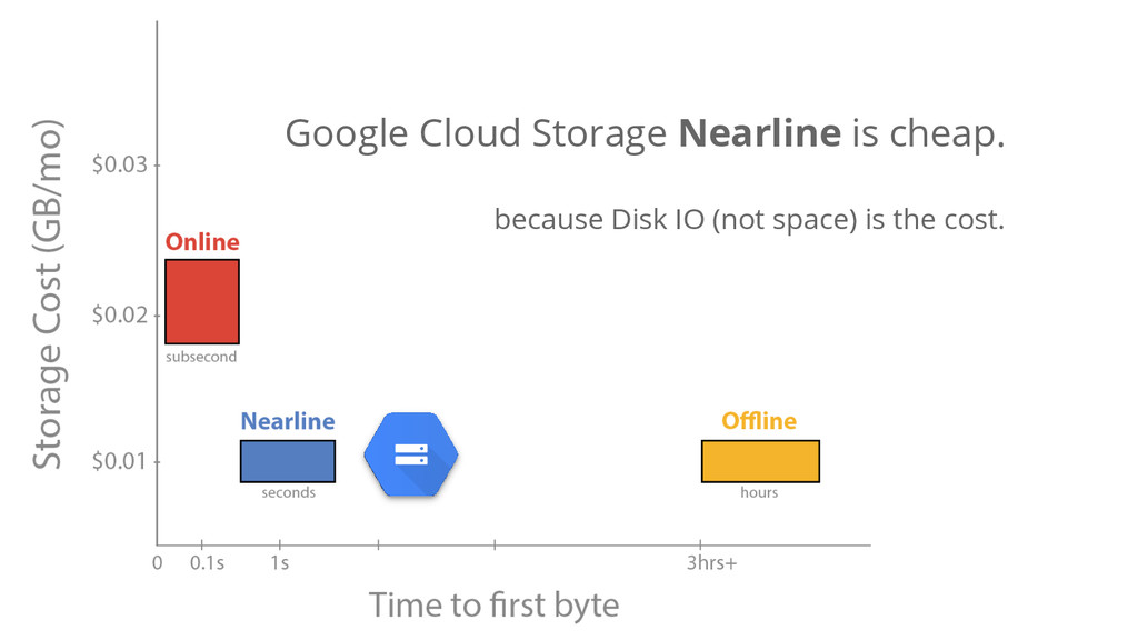 Google Cloud Storage Nearline is cheap. because...