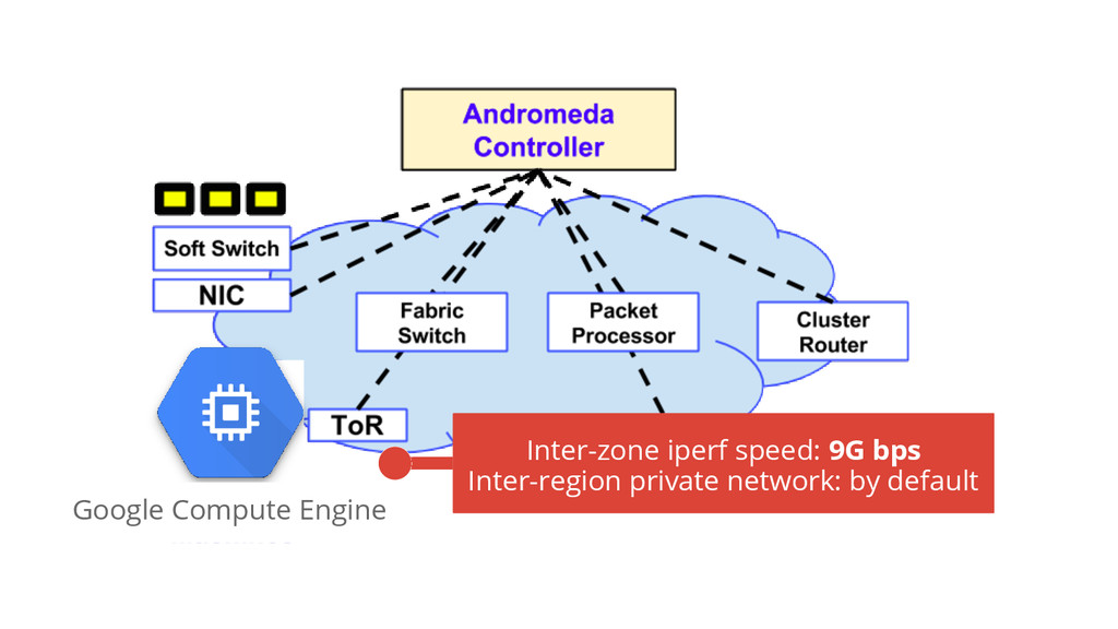 Inter-zone iperf speed: 9G bps Inter-region pri...