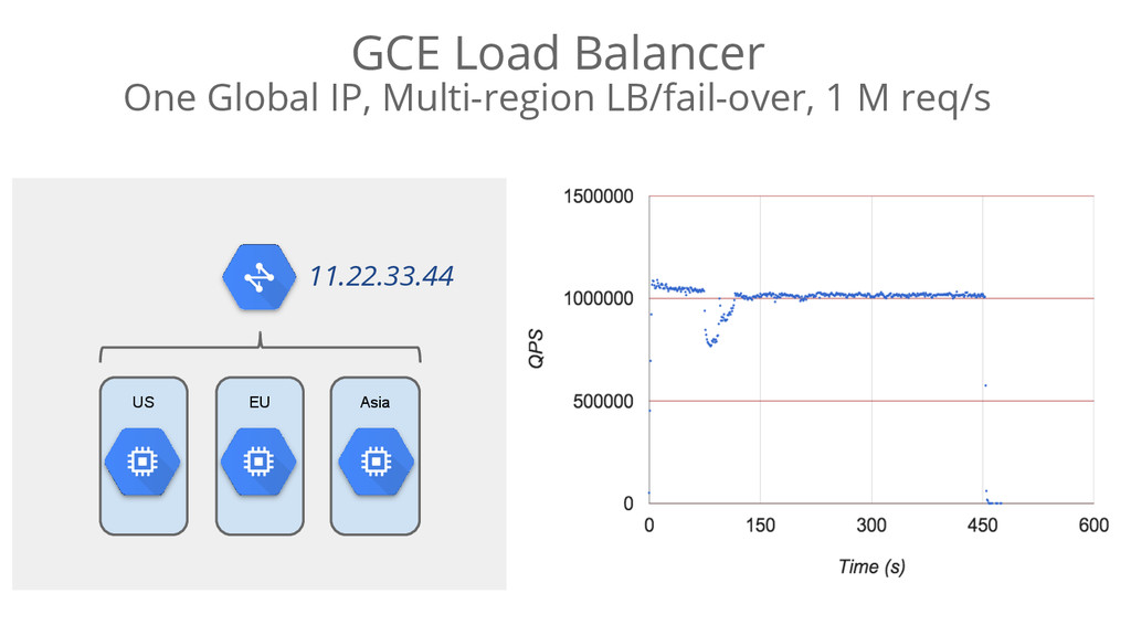 GCE Load Balancer One Global IP, Multi-region L...