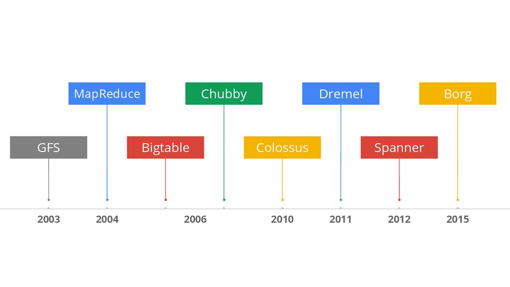 2012 2015 MapReduce Spanner 2003 2006 2010 2011...