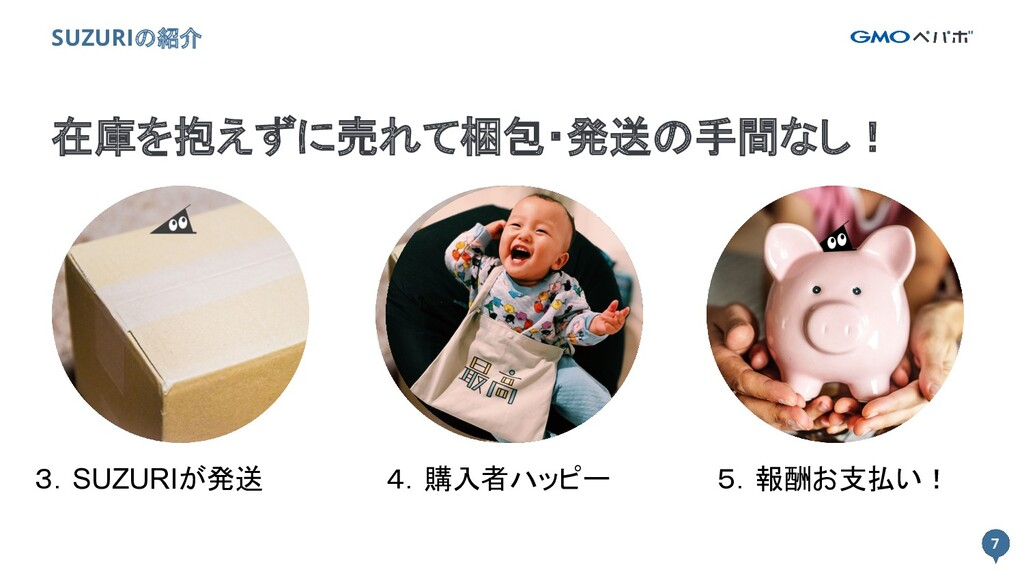 7 7 SUZURIの紹介 3.SUZURIが発送 5.報酬お支払い! 4.購入者ハッピー 在...