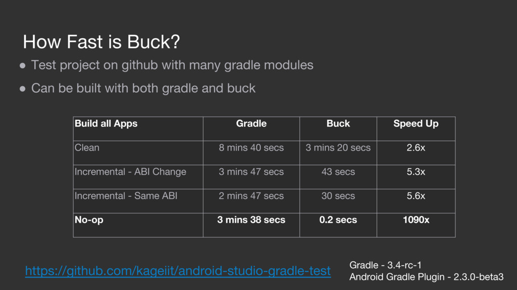 How Fast is Buck? Build all Apps Gradle Buck Sp...