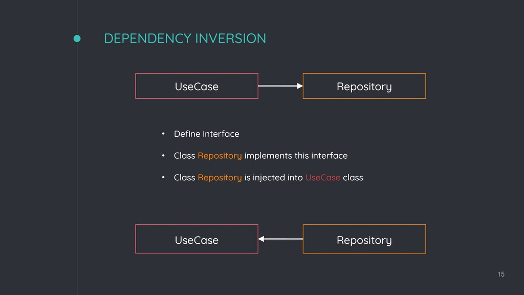 DEPENDENCY INVERSION 15 UseCase Repository • De...