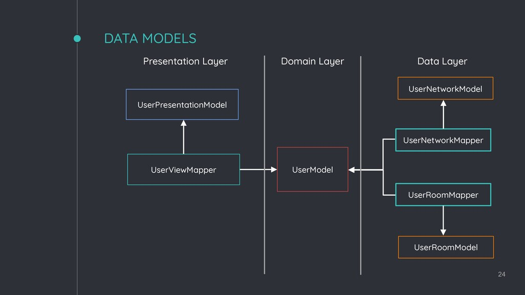 DATA MODELS 24 UserPresentationModel UserModel ...