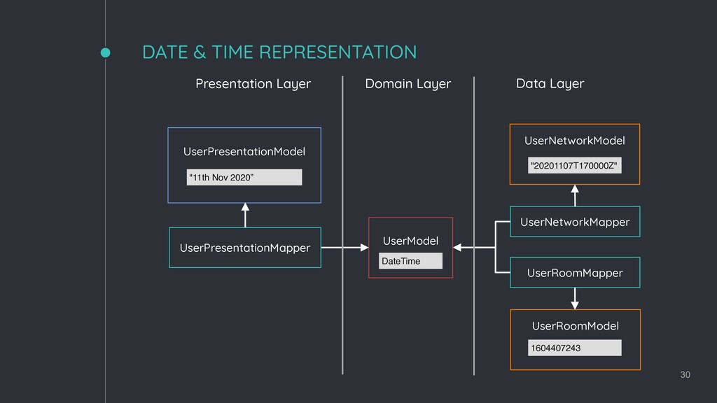 DATE & TIME REPRESENTATION 30 UserPresentationM...
