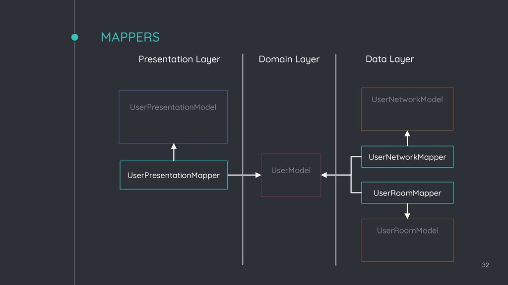 MAPPERS 32 UserPresentationModel UserModel User...