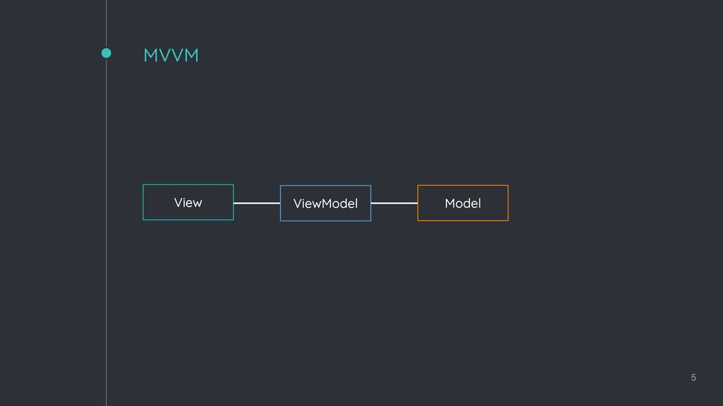 MVVM 5 View ViewModel Model