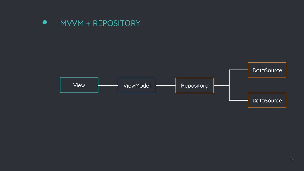 MVVM + REPOSITORY 6 View ViewModel Repository D...