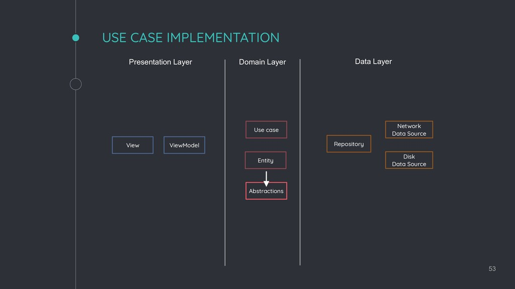 Presentation Layer Domain Layer Data Layer View...