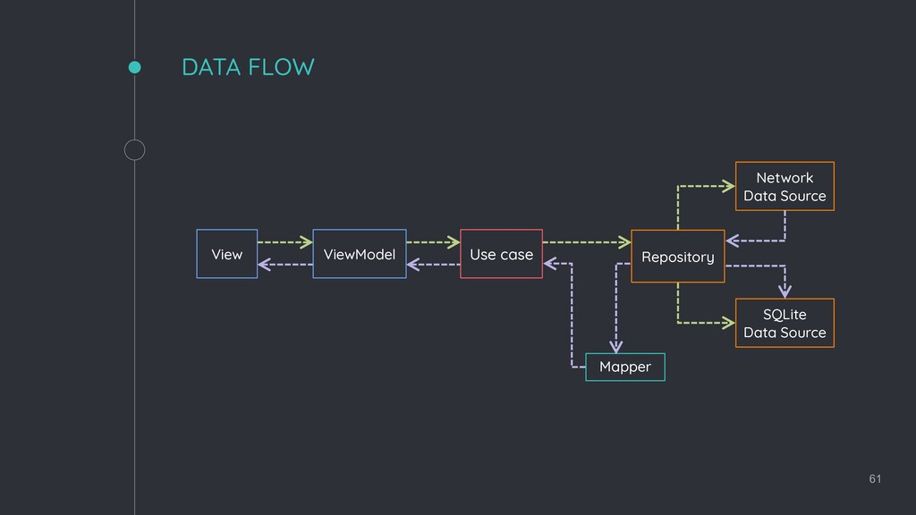 61 DATA FLOW View ViewModel Use case Repository...