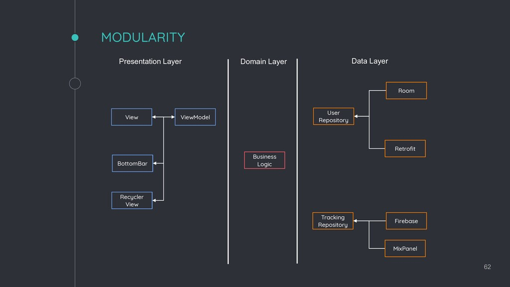 62 MODULARITY Presentation Layer Domain Layer D...