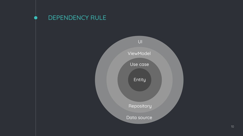 DEPENDENCY RULE 10 UI Data source ViewModel Rep...