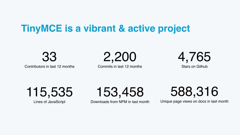 TinyMCE is a vibrant & active project 153,458 D...