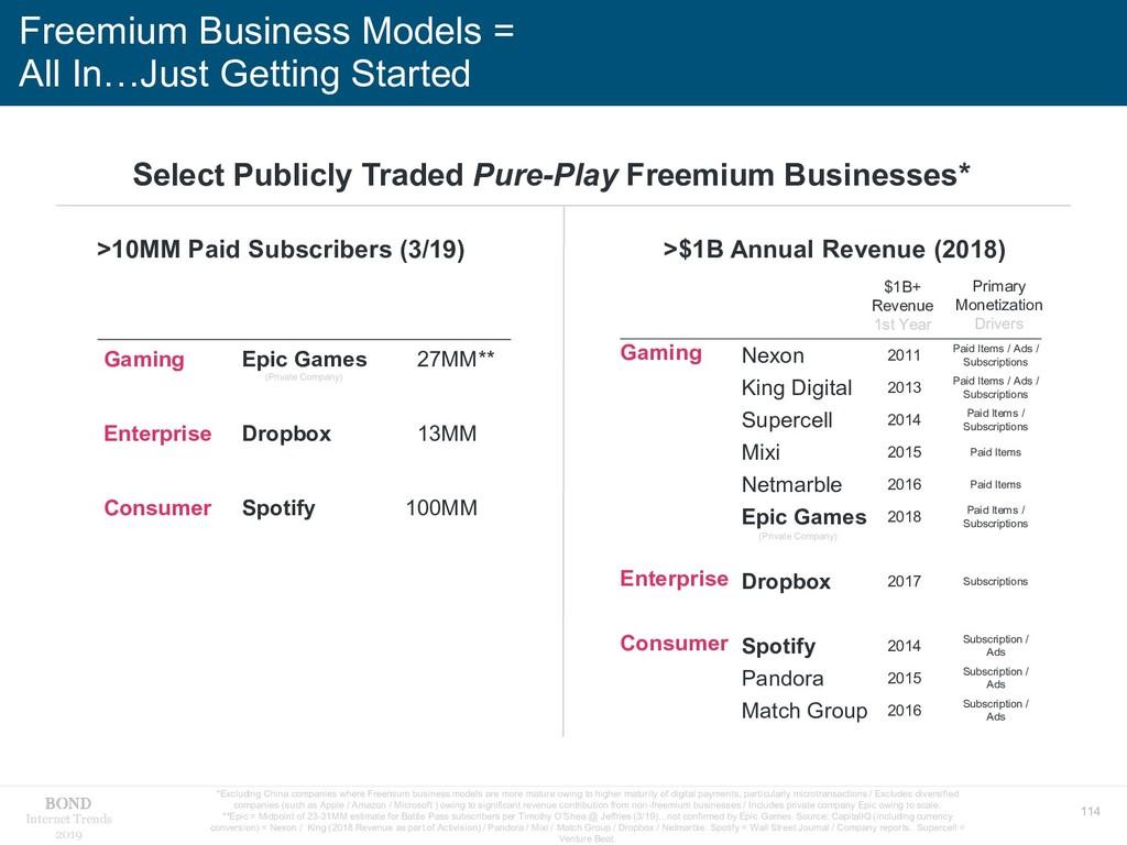 114 Internet Trends 2019 Freemium Business Mode...