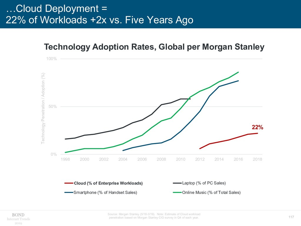 117 Internet Trends 2019 …Cloud Deployment = 22...