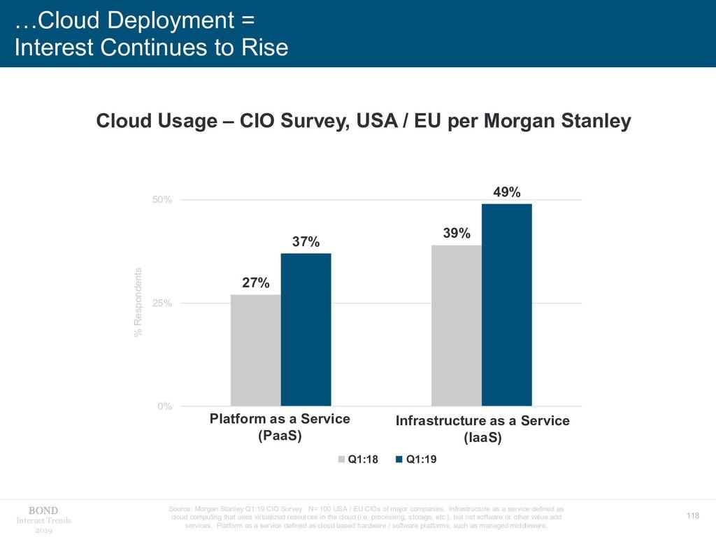 118 Internet Trends 2019 …Cloud Deployment = In...