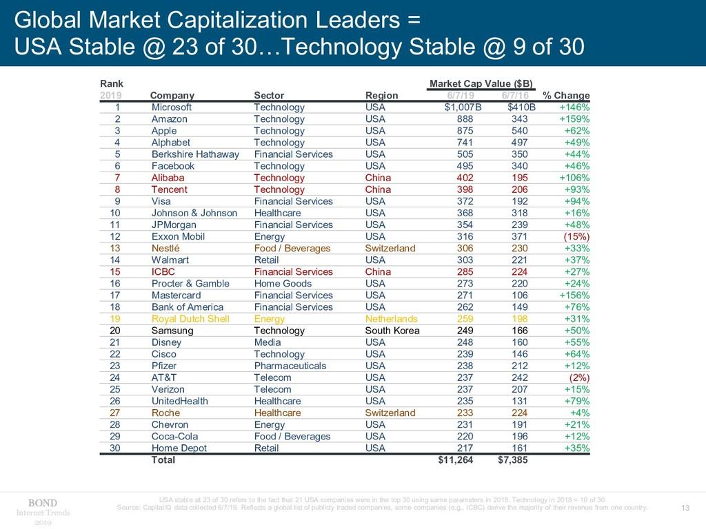 13 Internet Trends 2019 Global Market Capitaliz...