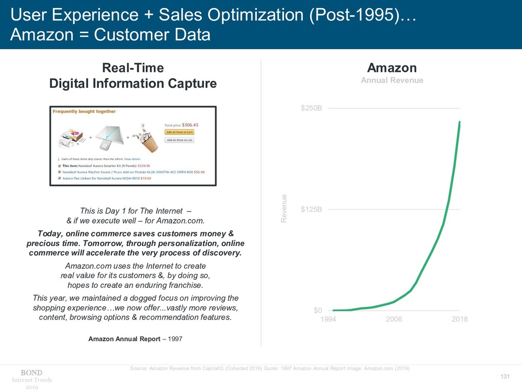 131 Internet Trends 2019 User Experience + Sale...