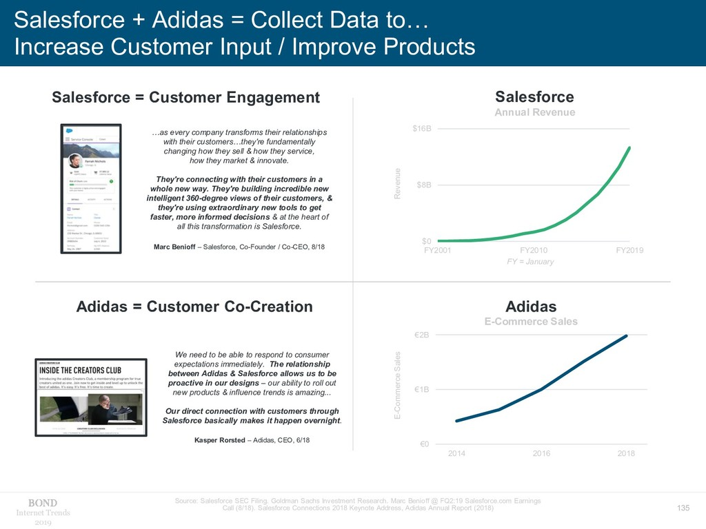 135 Internet Trends 2019 Salesforce + Adidas = ...