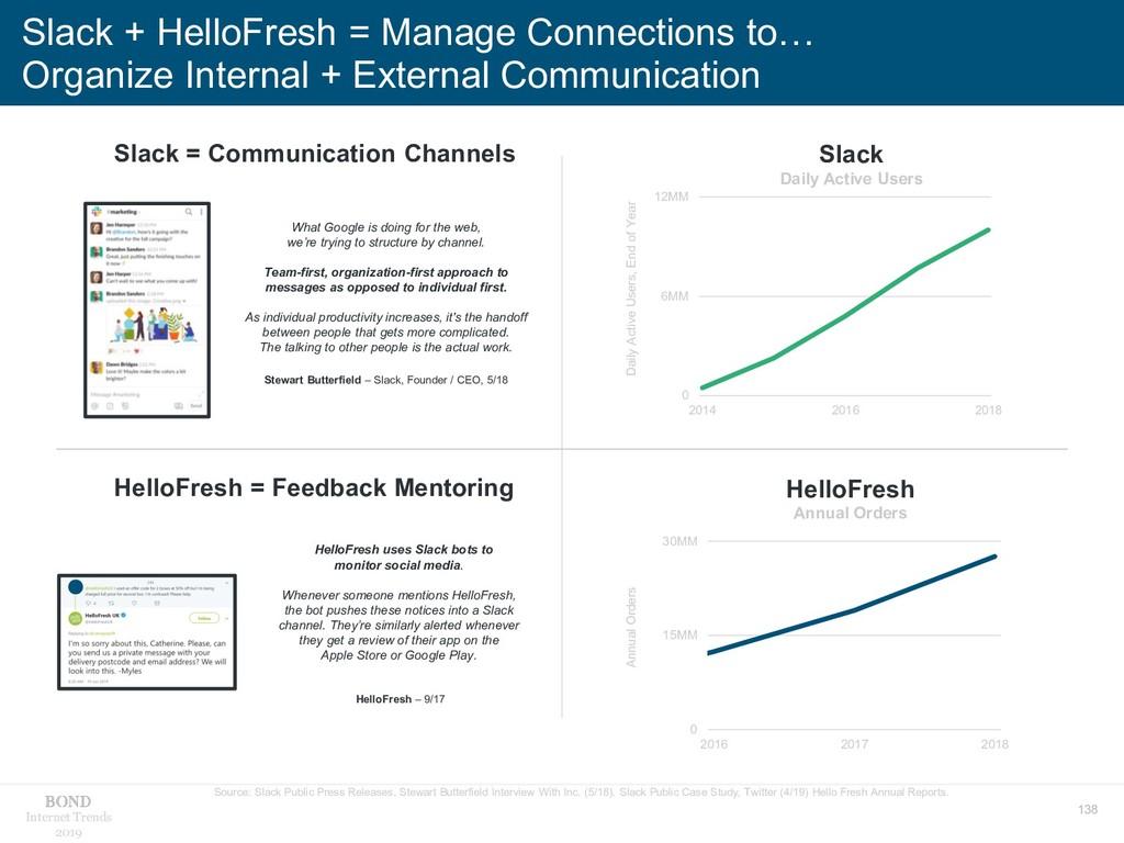 138 Internet Trends 2019 Slack + HelloFresh = M...