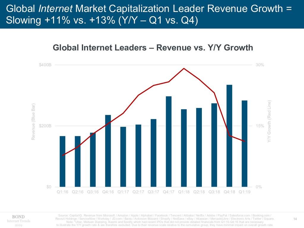 14 Internet Trends 2019 Global Internet Market ...