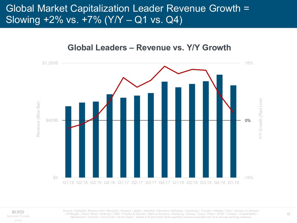 15 Internet Trends 2019 Global Market Capitaliz...