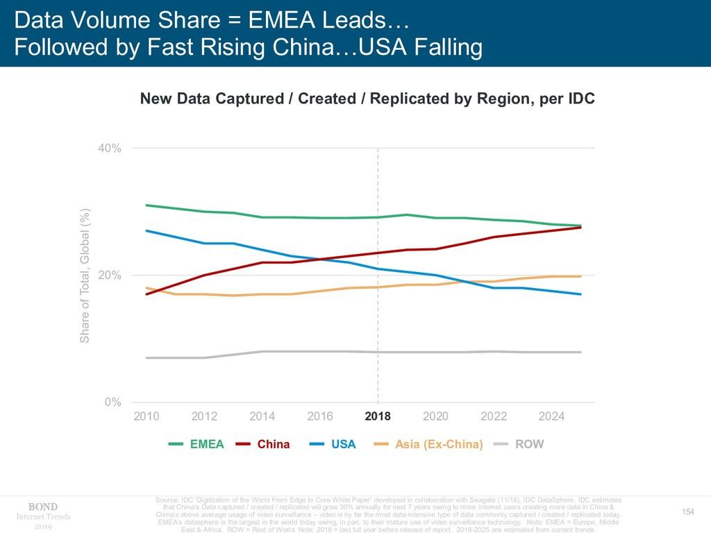 154 Internet Trends 2019 Data Volume Share = EM...