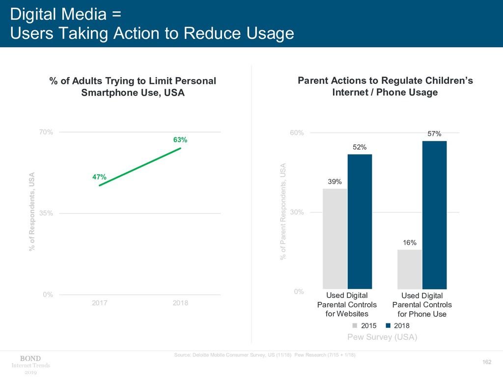 162 Internet Trends 2019 Digital Media = Users ...
