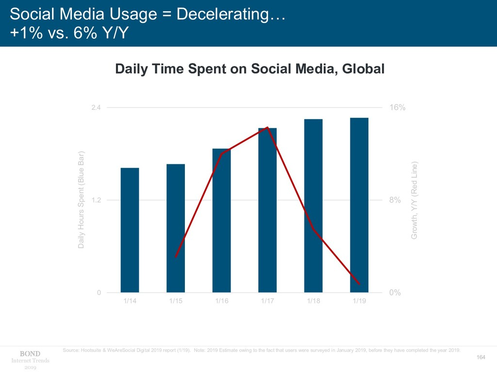 164 Internet Trends 2019 Social Media Usage = D...