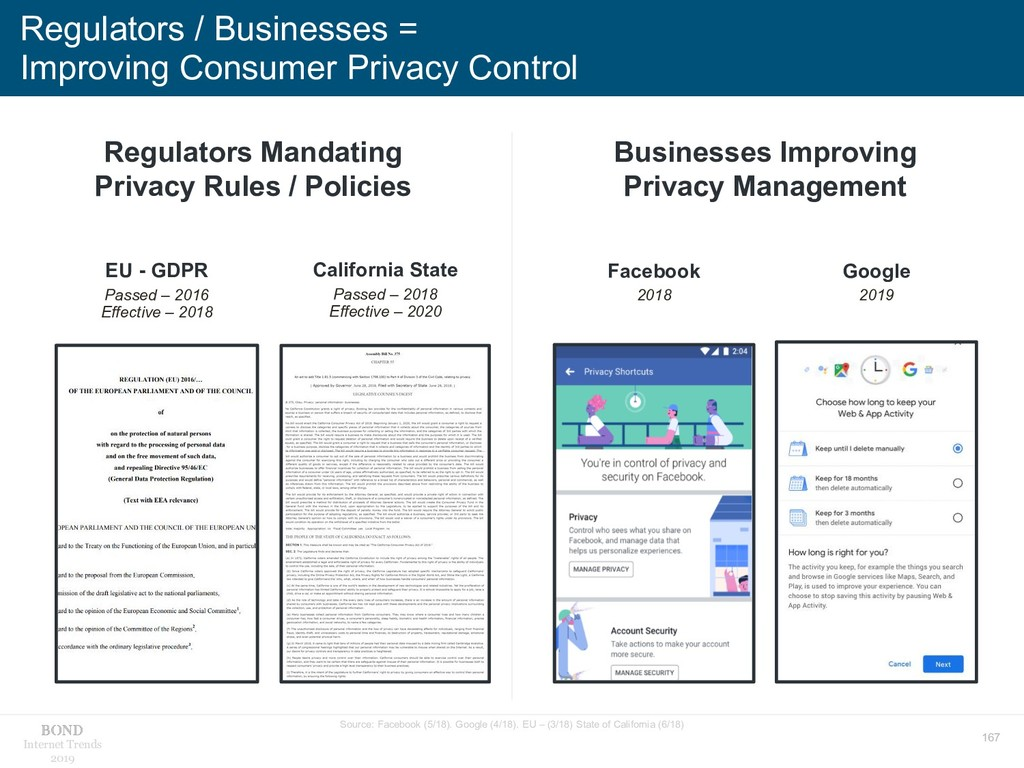 167 Internet Trends 2019 Regulators / Businesse...