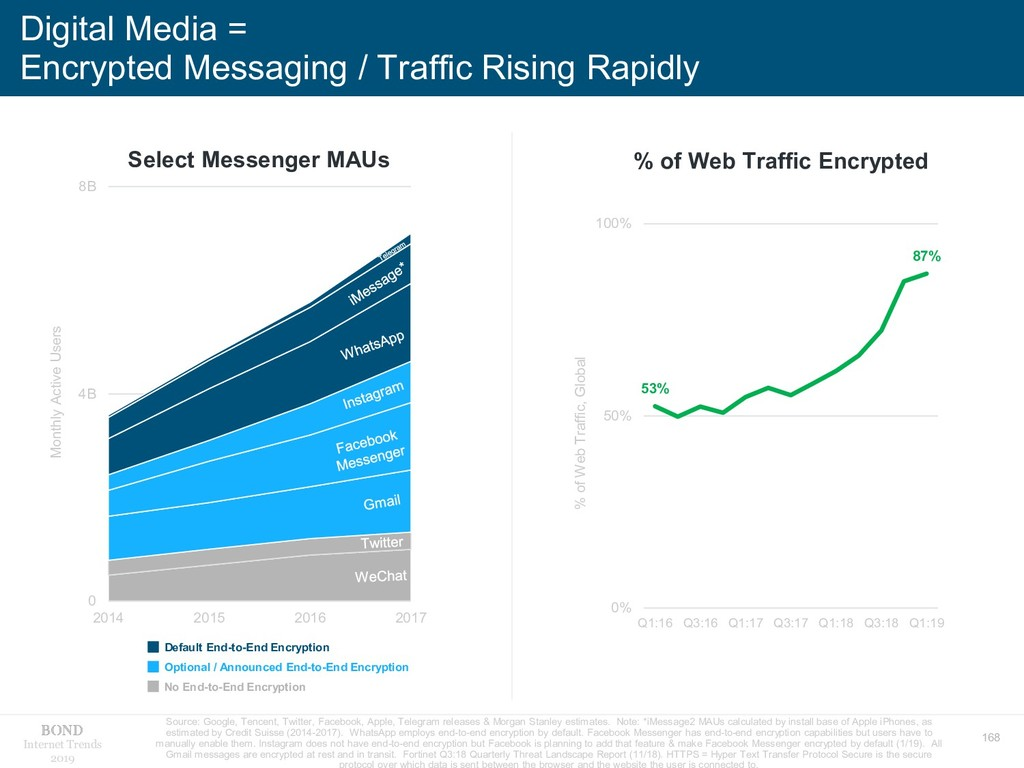 168 Internet Trends 2019 Digital Media = Encryp...