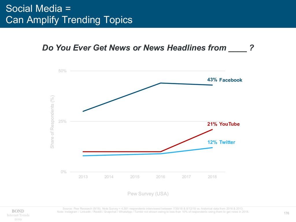 176 Internet Trends 2019 Social Media = Can Amp...