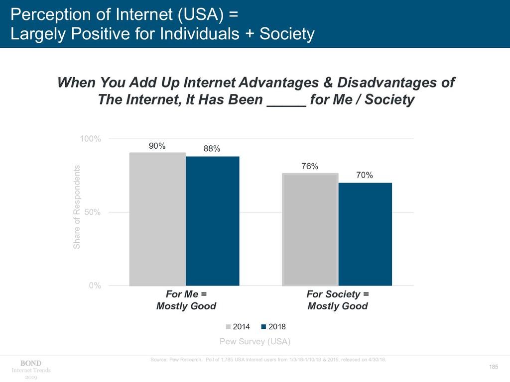 185 Internet Trends 2019 Perception of Internet...