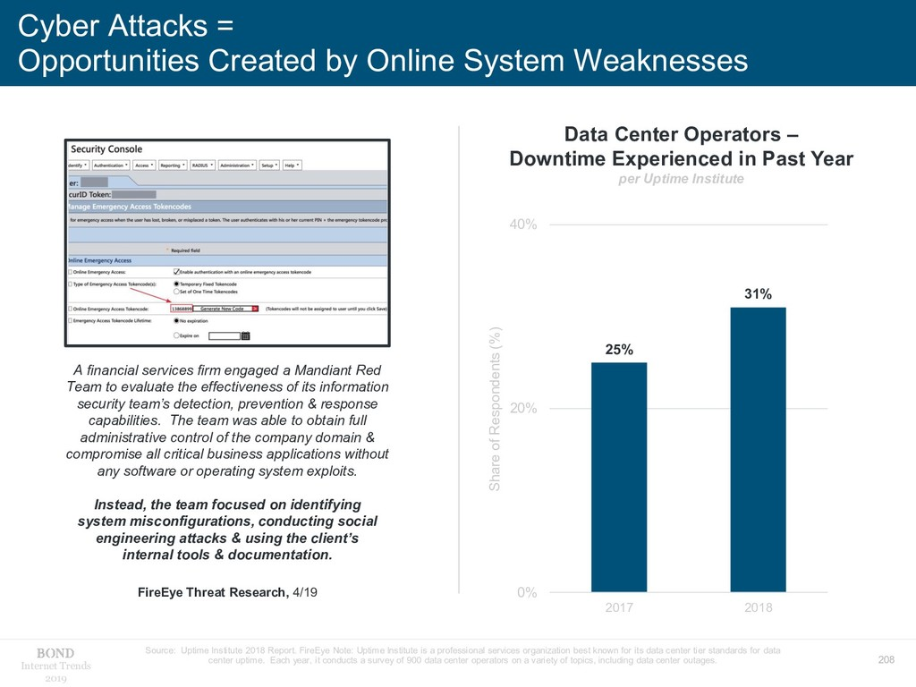 208 Internet Trends 2019 Cyber Attacks = Opport...