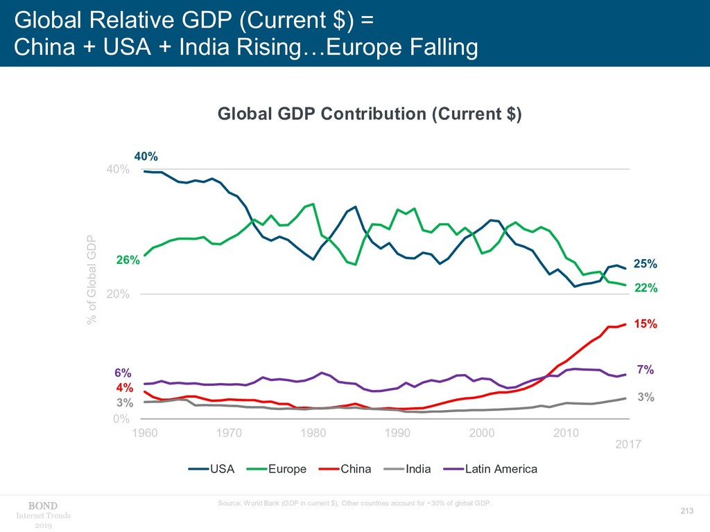 213 Internet Trends 2019 Global Relative GDP (C...