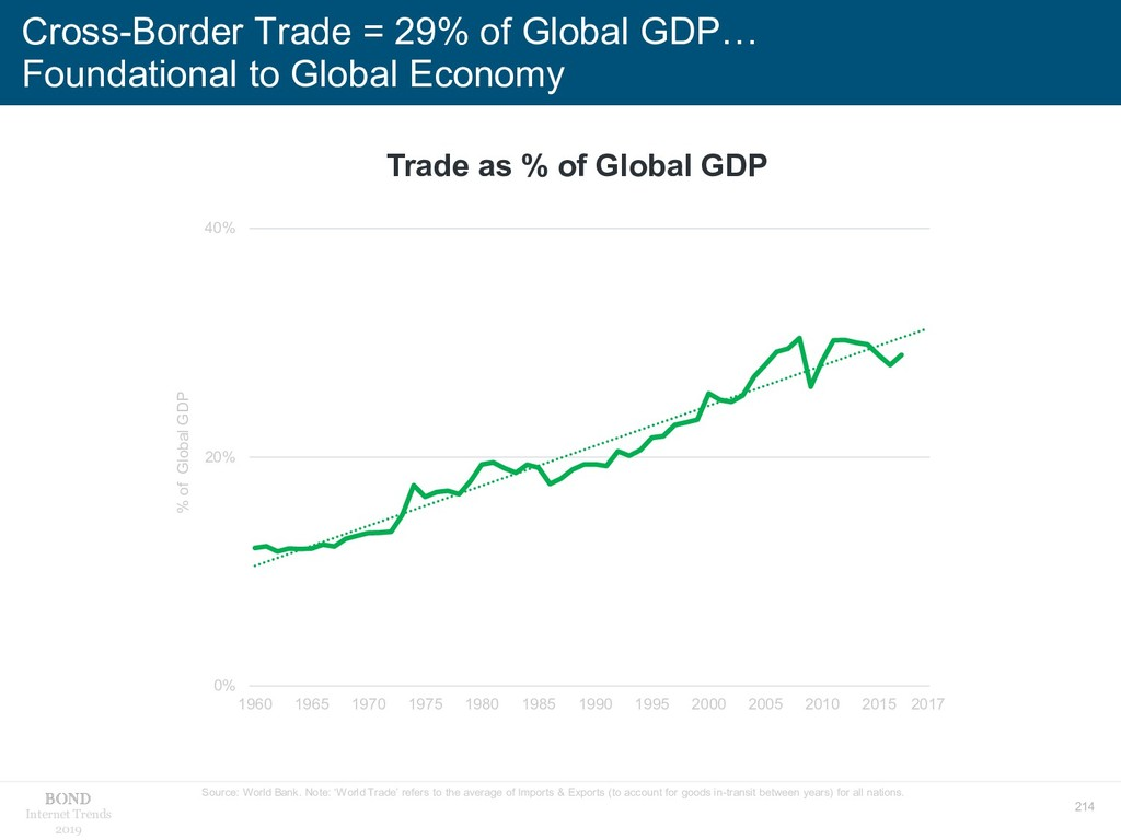 214 Internet Trends 2019 Cross-Border Trade = 2...