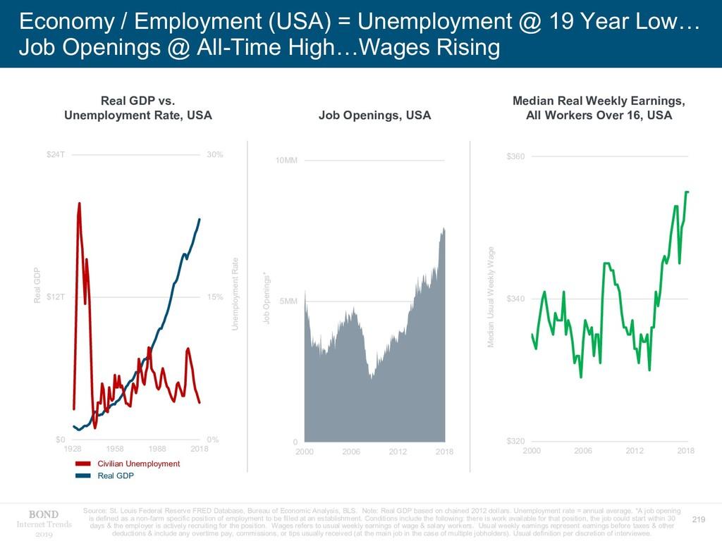 219 Internet Trends 2019 Economy / Employment (...