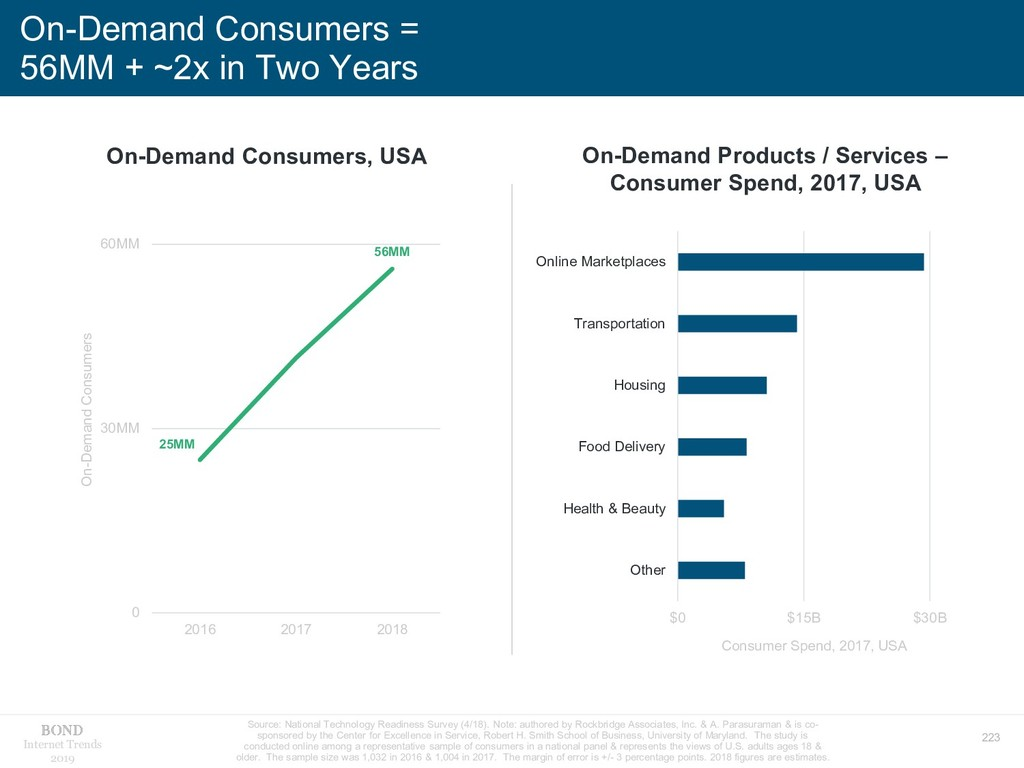 223 Internet Trends 2019 On-Demand Consumers = ...
