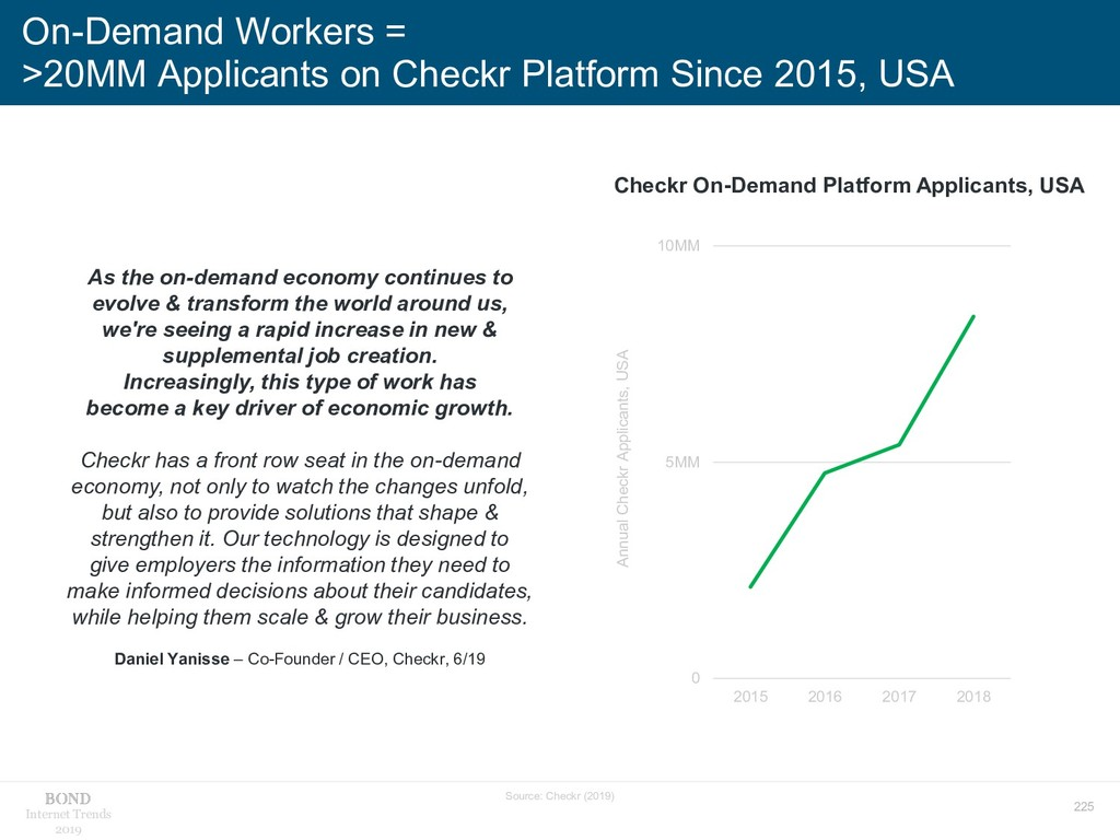 225 Internet Trends 2019 On-Demand Workers = >2...