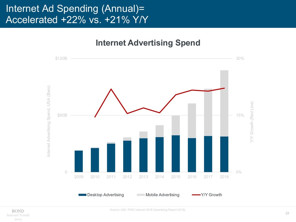 23 Internet Trends 2019 Internet Ad Spending (A...