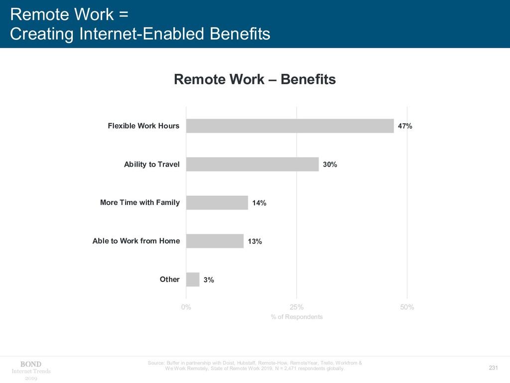 231 Internet Trends 2019 Remote Work = Creating...
