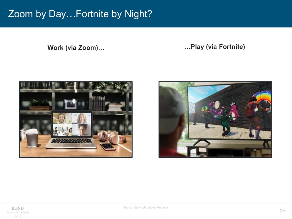 232 Internet Trends 2019 Zoom by Day…Fortnite b...