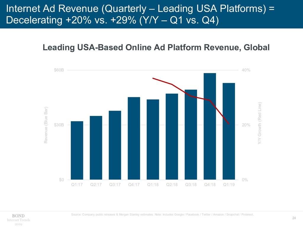 24 Internet Trends 2019 Internet Ad Revenue (Qu...