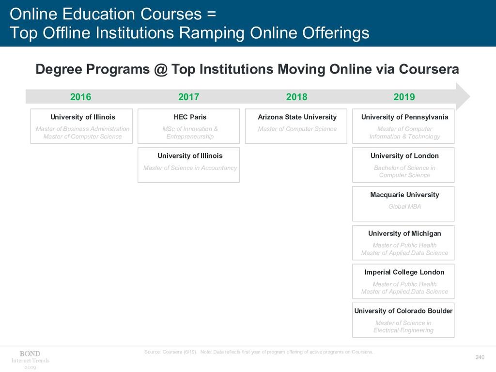 240 Internet Trends 2019 Online Education Cours...